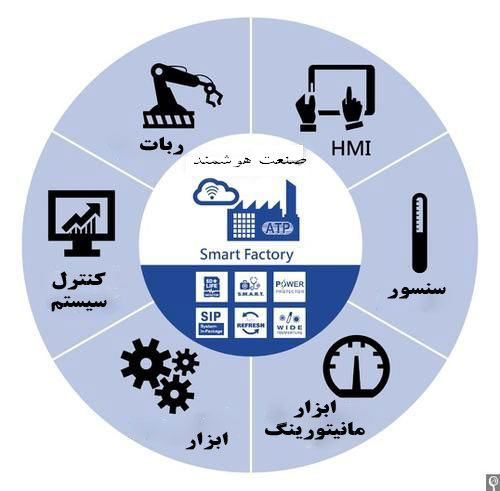 هوشمند سازی صنعتی