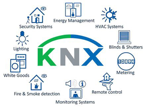 تاریخچه KNX