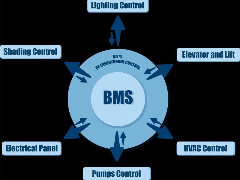 سیستم مدیریت ساختمان - سیستم BMS